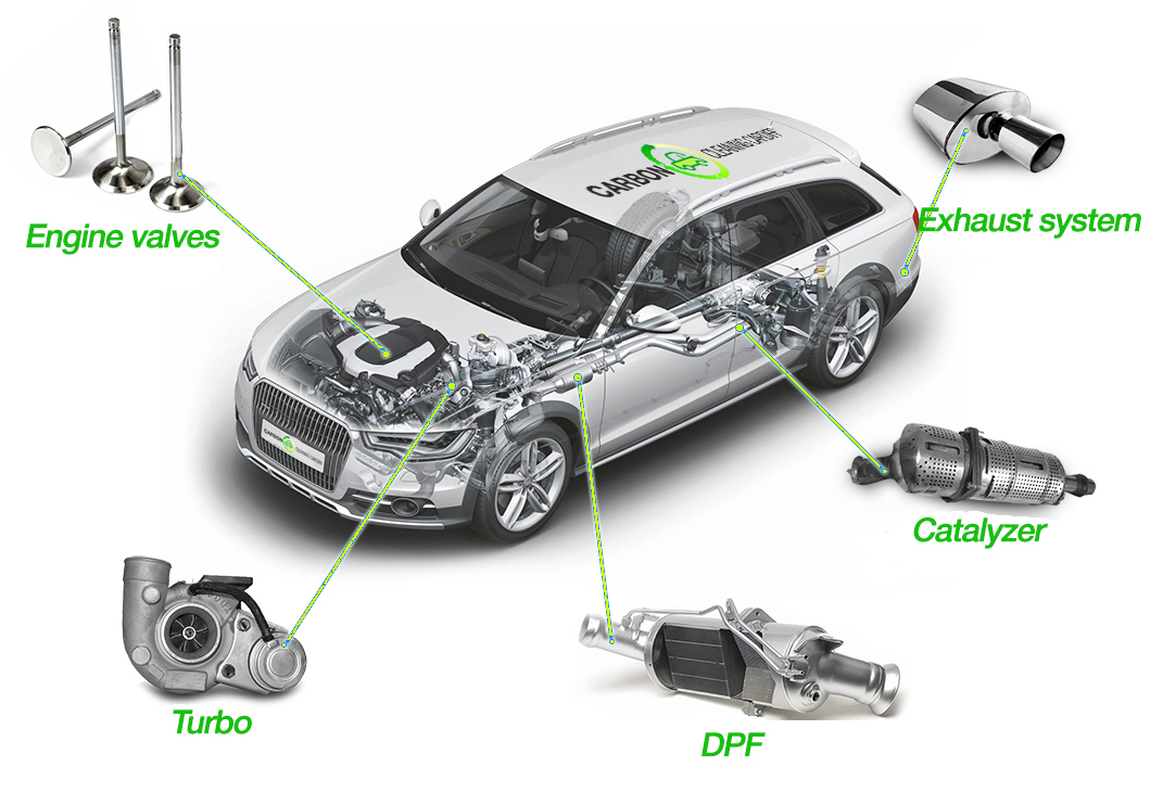 engine carbon cleaning benefits